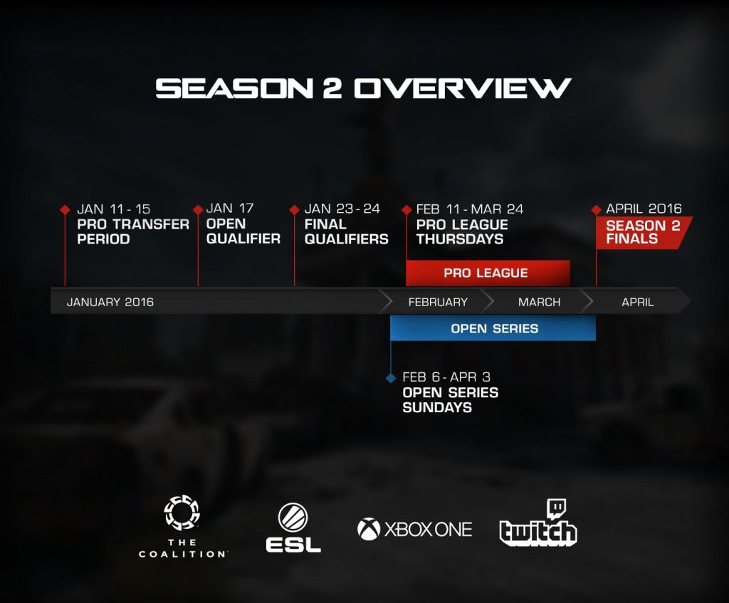 Season 2 Timeline